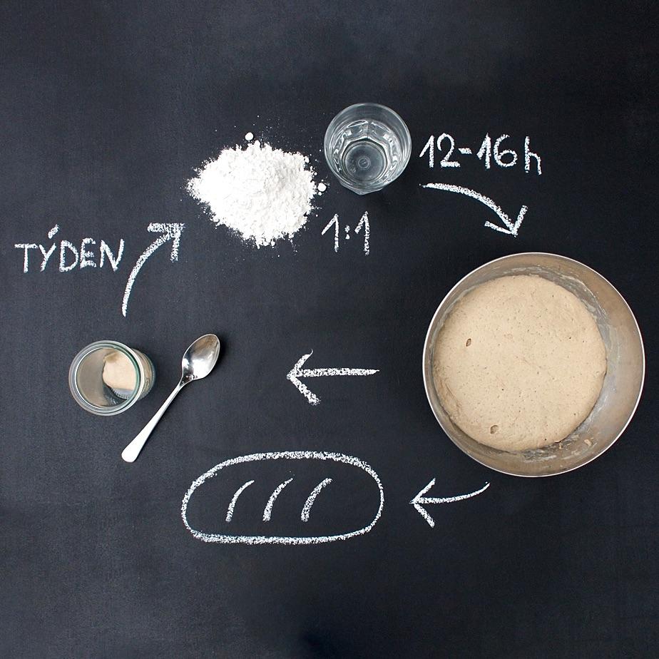Jednoduché vedenie domáceho ražného kvasu